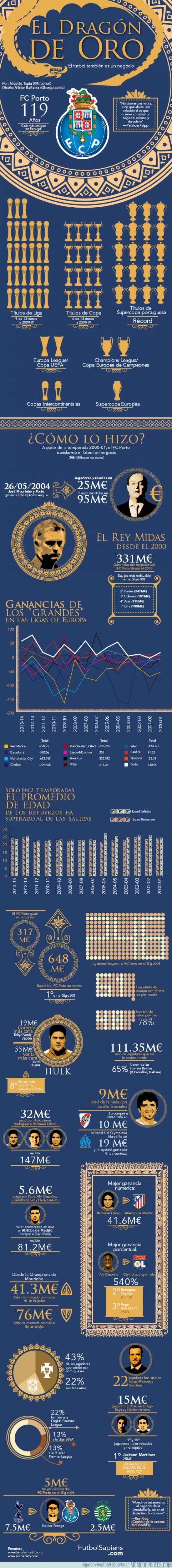 163551 - El Dragón de Oro - Infografia del Oporto