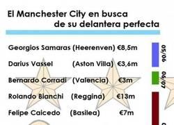 Enlace a Pues parece que el Manchester City se ha gastado algunos eurillos en delanteros