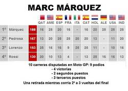 Enlace a Marc Márquez, un novato campeón
