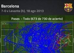 Enlace a El Barça apenas pasó el balón [IMPRESIONANTE]