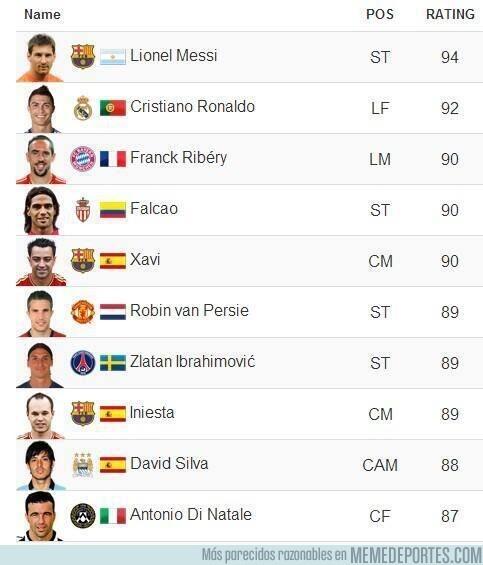 179996 - Estos son los 10 mejores jugadores del fifa 14, ¿estás de acuerdo?