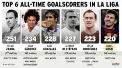 Enlace a Messi va disparado a por otro récord