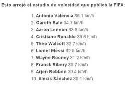 Enlace a Los más rápidos según la FIFA, ¿y Cesc y Piqué?