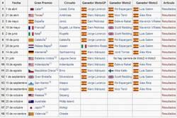 Enlace a Campeonato ¿del mundo? de MotoGP