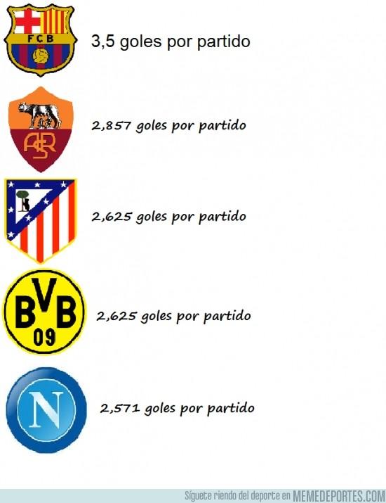 193749 - Los equipos Europeos con la media más goleadora en sus ligas