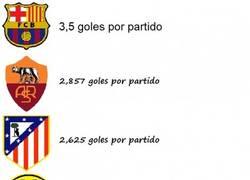 Enlace a Los equipos Europeos con la media más goleadora en sus ligas