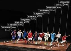 Enlace a Los jugadores más rápidos del mundo, según la FIFA