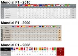 Enlace a Estos sí que eran buenos mundiales de F1 por @MarioGotse19
