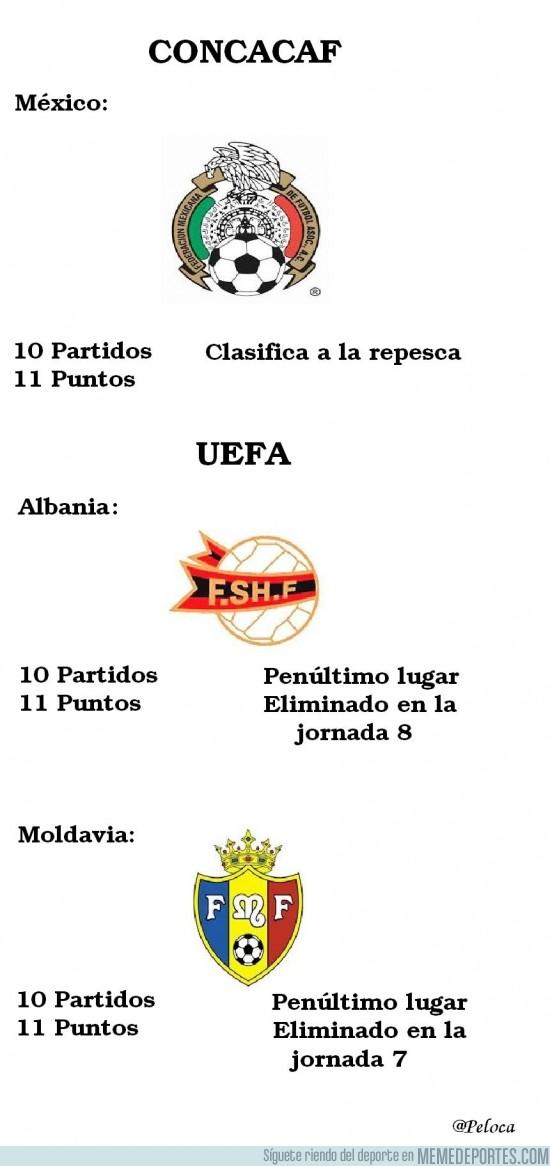 196592 - Diferencias entre CONCACAF y UEFA