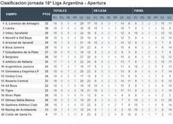 Enlace a Y así está de competida la liga argentina a falta de la jornada de mañana