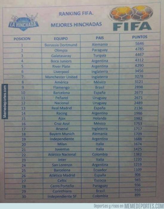 230824 - Las mejores aficiones del mudo segun la FIFA