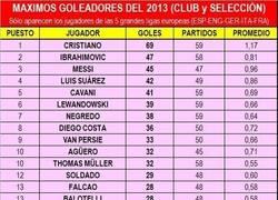 Enlace a Los jugadores con más goles en este 2013