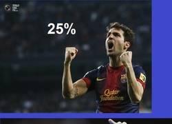 Enlace a Porcentaje de efectividad de los goleadores del Barça