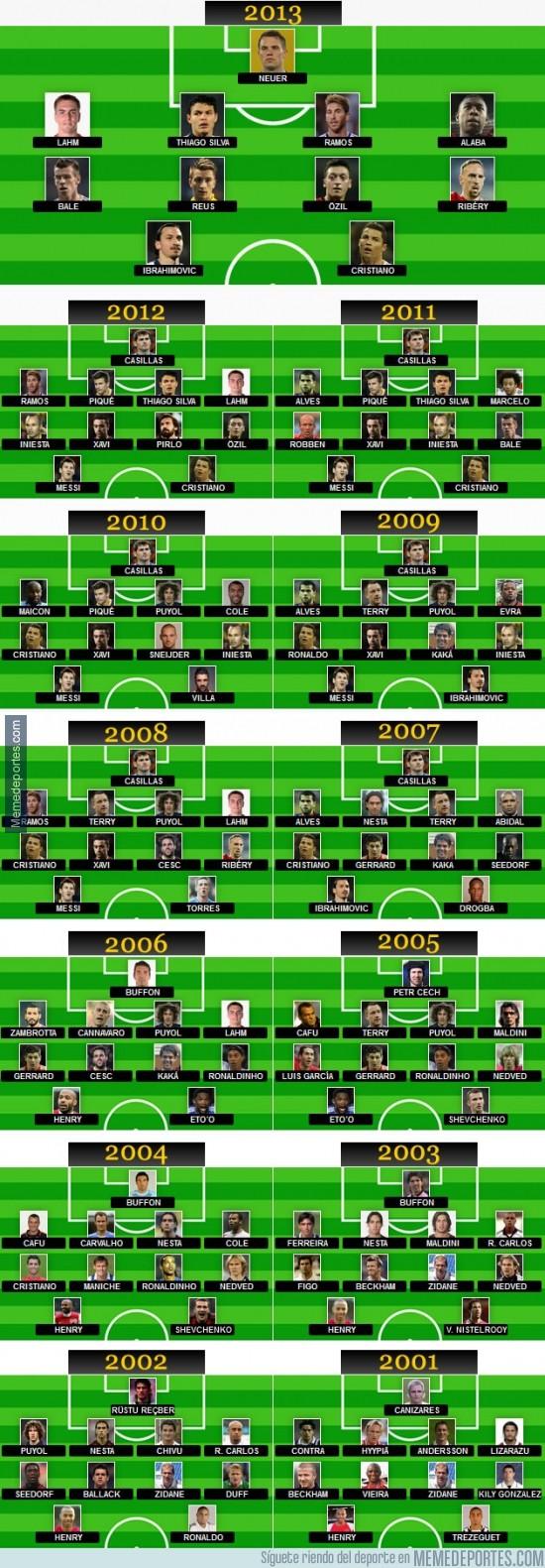 247674 - Evolución del 11 ideal de la UEFA desde 2001