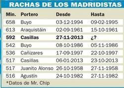 Enlace a Rachas Madridistas en minutos sin encajar gol