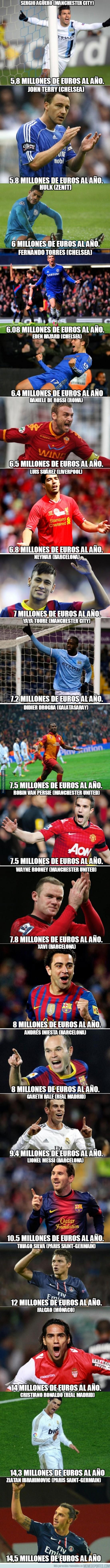 262145 - Ni Bale ni Neymar, aquí estan los 20 mejor pagados