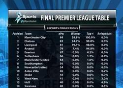 Enlace a Así acabará la EPL según un estudio de @BSports. Tenéis tiempo para apostar