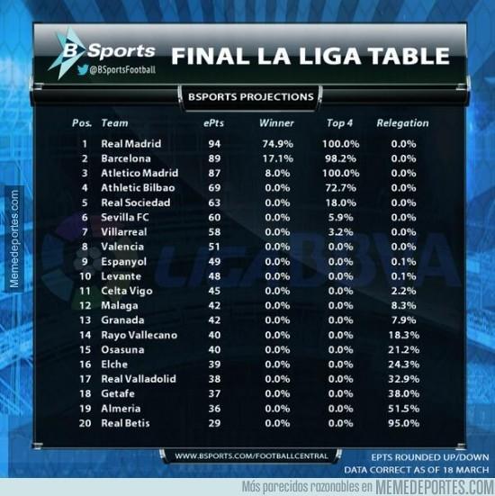 284605 - Así acabará la liga BBVA según un estudio de @BSports. Real Madrid Campeón
