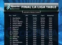 Enlace a Así acabará la liga BBVA según un estudio de @BSports. Real Madrid Campeón