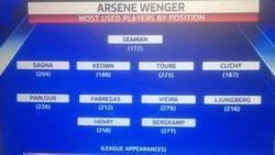 Enlace a Los jugadores más usados en cada posición por Wenger (en Liga) en sus 999 partidos con el Arsenal