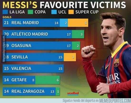 291409 - Las víctimas preferidas de Leo Messi