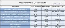Enlace a Precios de los cuartos de Champions,lamentable