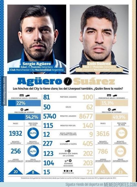 298233 - Kun Agüero vs Luis Suárez. El superduelo de la jornada ¿Quién ganará?