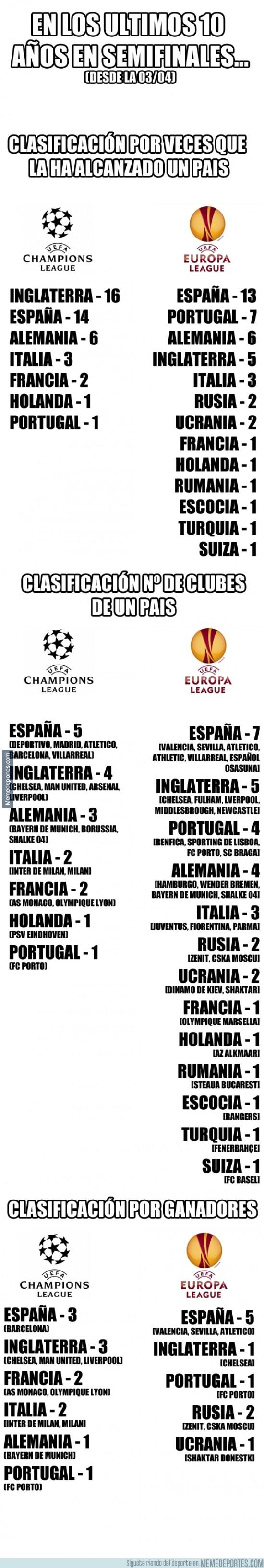 303842 - Unos datos sobre competiciones europeas antes de que empiecen las semifinales