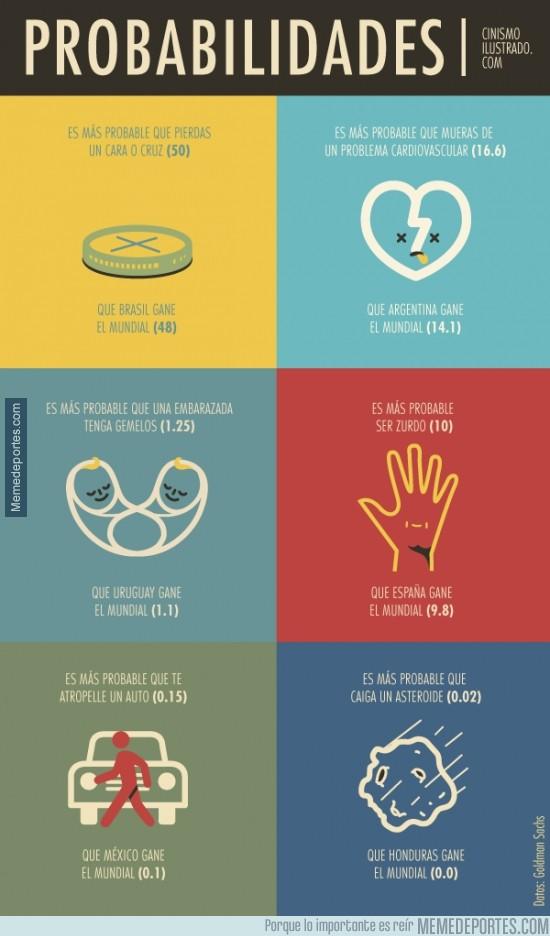 330902 - Éstas son las probabilidades de estos países de ganar el Mundial