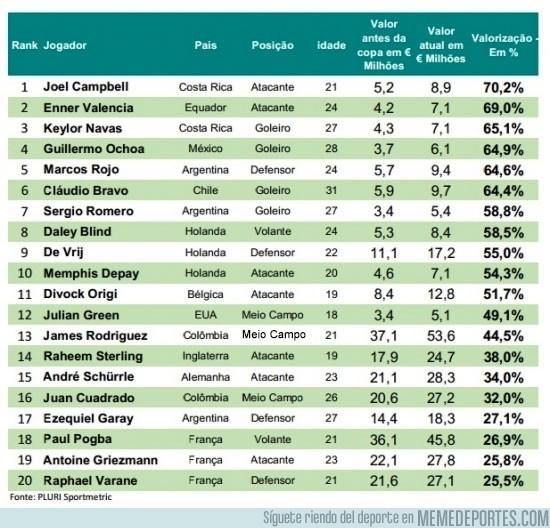 362881 - El ranking de los jugadores que más se han revalorizado tras el Mundial. ¿A quién ficharías?