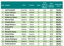 Enlace a El ranking de los jugadores que más se han revalorizado tras el Mundial. ¿A quién ficharías?