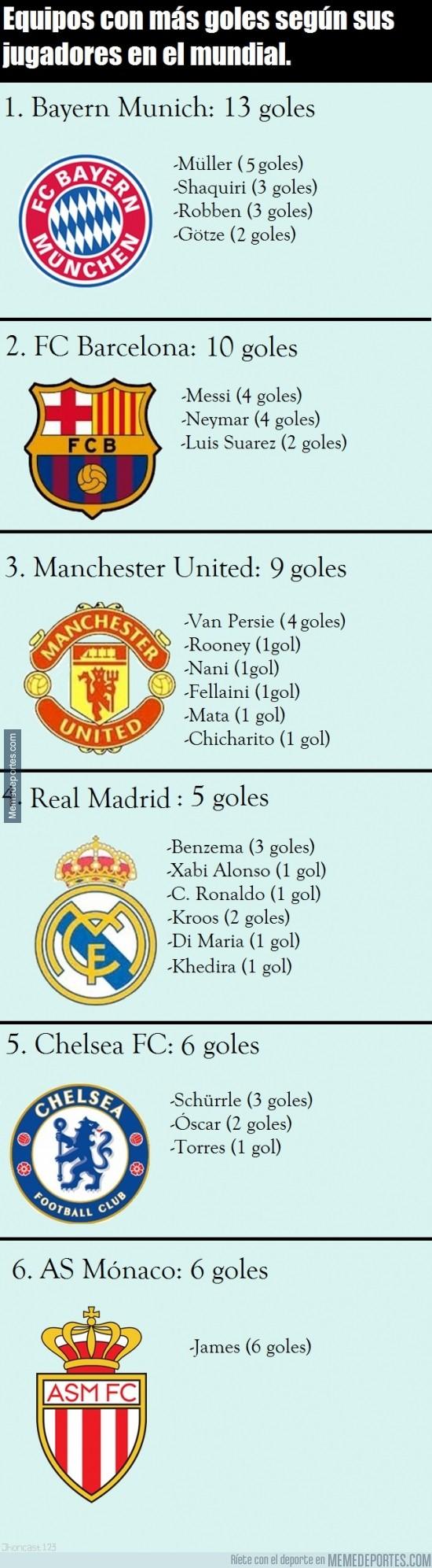 363196 - Equipos con más goles en el mundial según sus jugadores