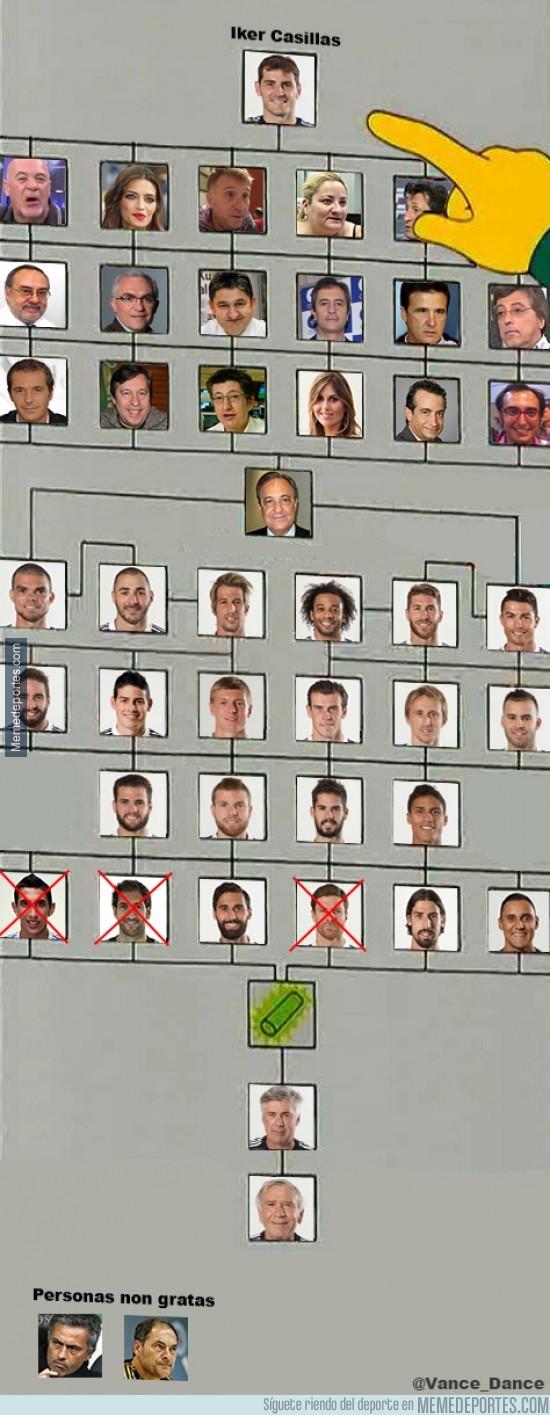 379220 - El organigrama del Real Madrid y la mano de Casillas en él