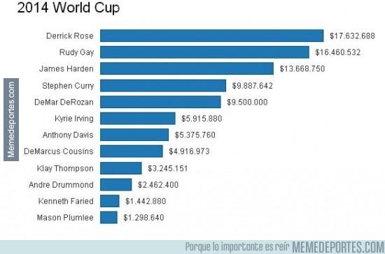 384953 - Salarios de USA en el mundobasket, exagerado