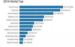 Enlace a Salarios de USA en el mundobasket, exagerado