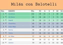 Enlace a Lo curioso de tener a Balotelli en tu equipo