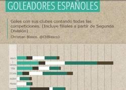 Enlace a Los goles de los principales delanteros españoles desde 2010. Increíble lo de Jonathan Soriano