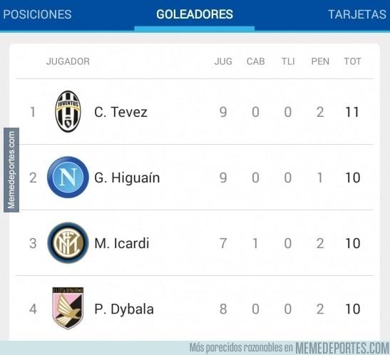 436448 - Ese momento en el que te das cuenta que los 4 primeros goleadores de la Serie A son argentinos