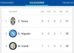 Enlace a Ese momento en el que te das cuenta que los 4 primeros goleadores de la Serie A son argentinos
