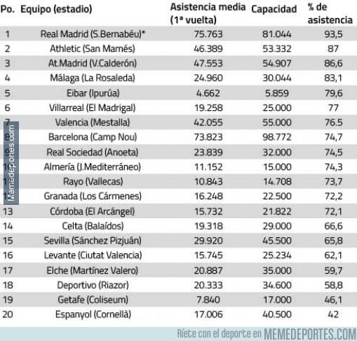 437135 - Media de asistencia a los partidos en la primera vuelta. Sorprendente ausencia del Getafe en el top3