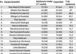 Enlace a Media de asistencia a los partidos en la primera vuelta. Sorprendente ausencia del Getafe en el top3