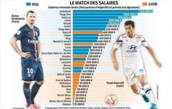 Enlace a La abismal diferencia de salarios en el PSG-Lyon