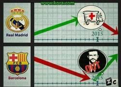 Enlace a Los cambios de Barca y Real Madrid en 2015