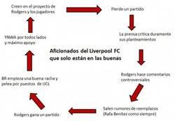 Enlace a La realidad de los aficionados del Liverpool