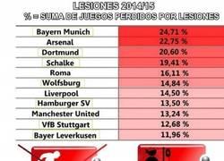 Enlace a La Bundesliga con tantos lesionados, cambia de logo