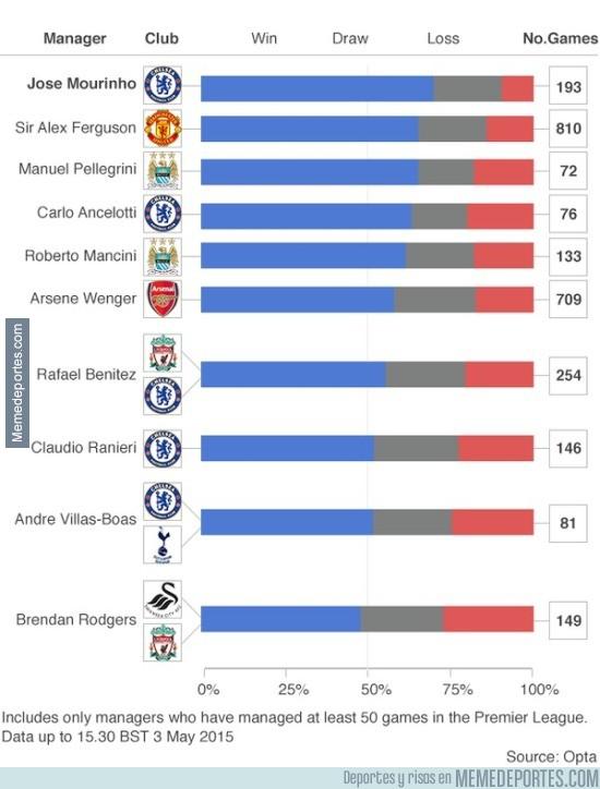 535425 - Mou es el técnico con mayor % de victorias en la historia de Premier: 135 victorias en 193 partidos