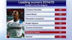 Enlace a Memphis Depay, nuevo fichaje del Manchester United, en el top 10 de los goleadores de liga en Europa