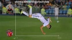 Enlace a El estado de forma de Bale de 2014 a 2015