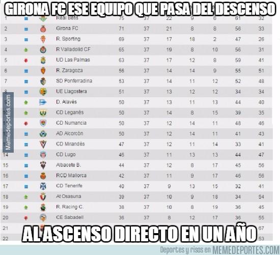 543547 - Girona FC ese equipo que pasa del descenso al ascenso directo en un año