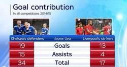 Enlace a Comparación entre la defensa de Chelsea y los delanteros de Liverpool